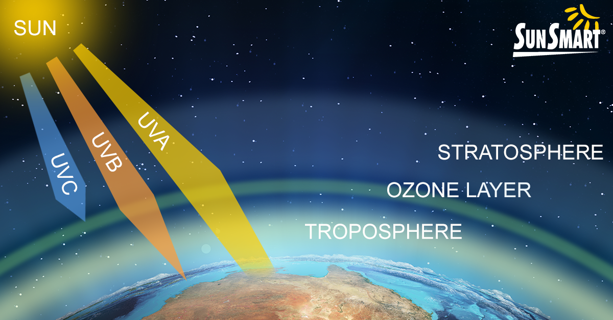 UV radiation diagram, entering stratosphere, ozone layer and troposphere