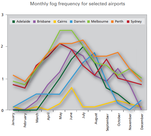 Graph showing the frequency of fog each month  at Australia's major airports.