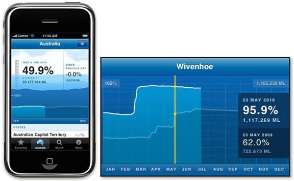 The water storage iPhone app  sc 1 st  Bureau of Meteorology & Water Storage - Social Media Blog - Bureau of Meteorology