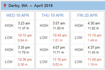 Tide heights and times for Derby, Western Australia on 18–20 April 2018, from the tide prediction pages on our website.