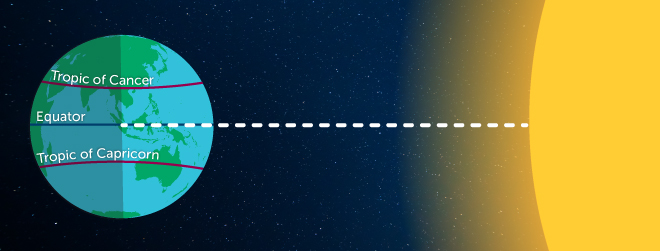 Diagram showing tilt of Earth's axis in relation to sun at autumn equinox.