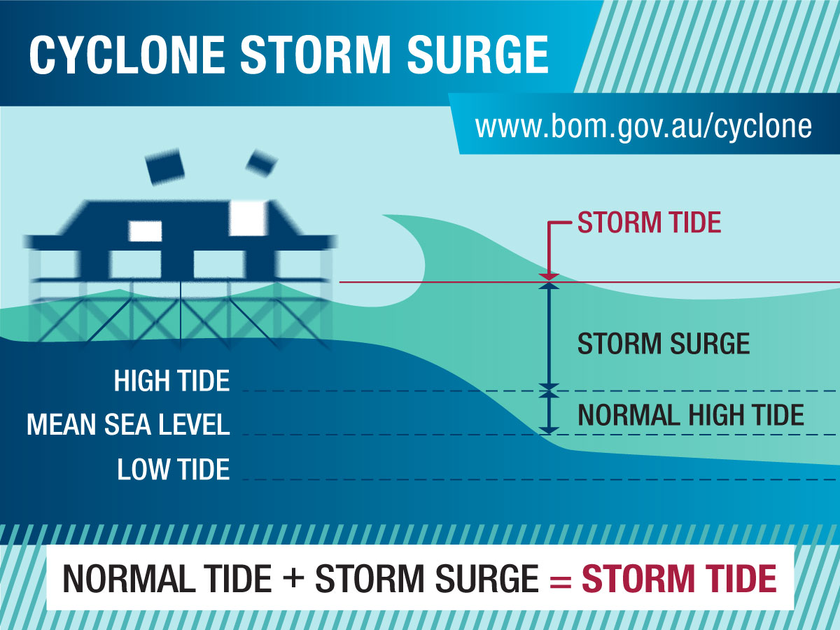 Diagram: normal tide + storm surge = storm tide