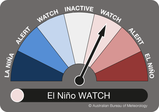 Dial showing the ENSO Outlook with the needle pointing to WATCH