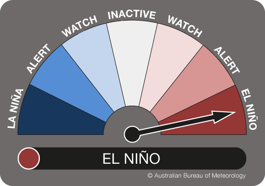 ENSO Outlook dial showing the needle pointing to EL NIñO