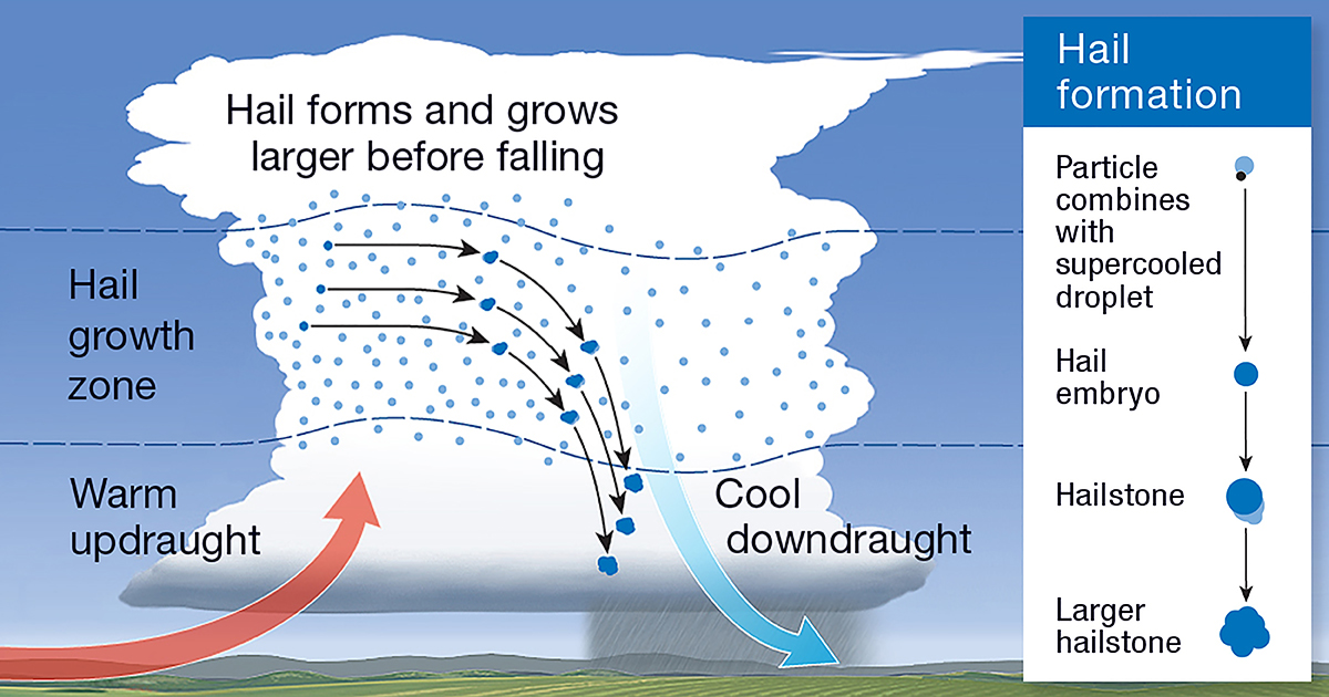 Diagram showing the formation of hail