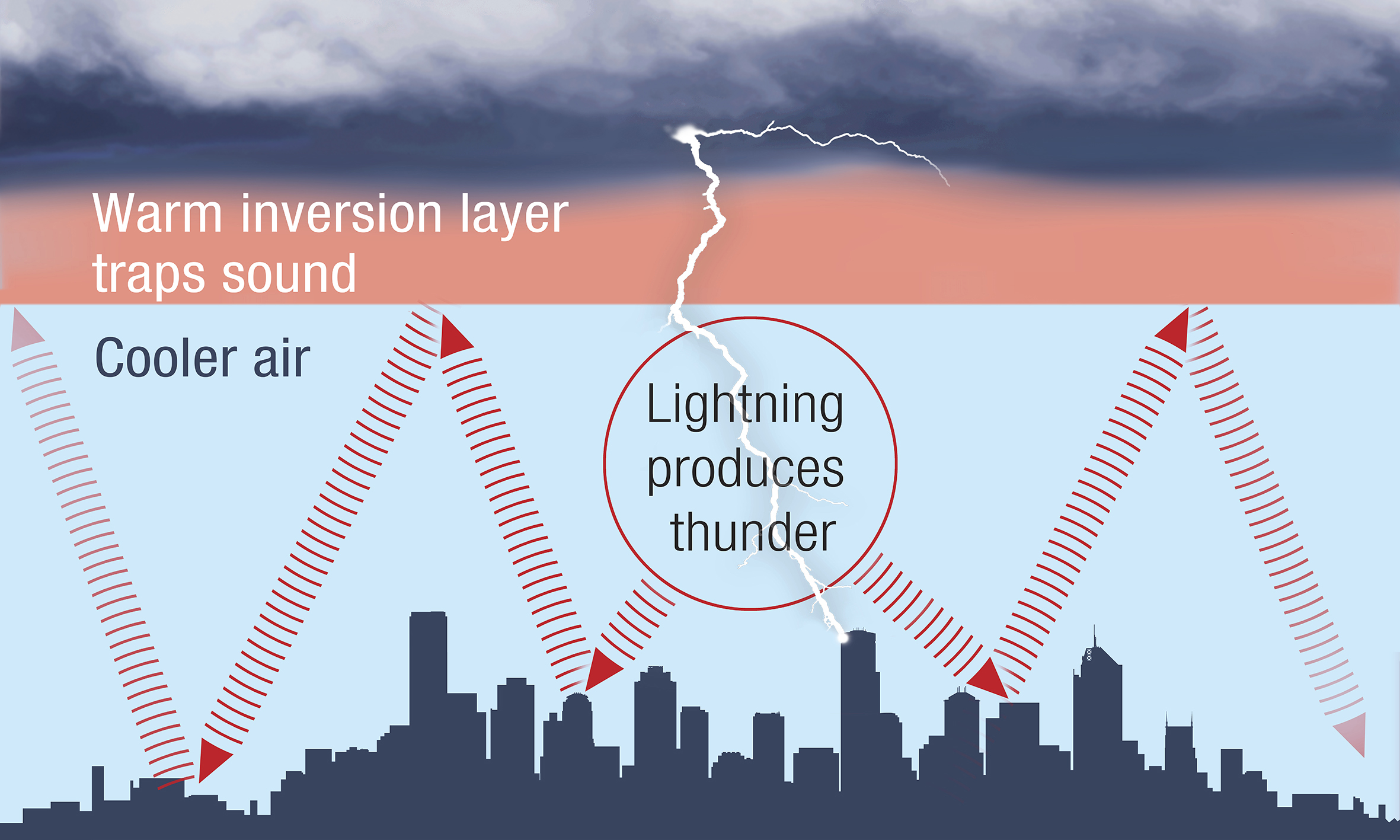 Diagram showing sound trapped under a layer of warmer air, keeping it closer to the surface.