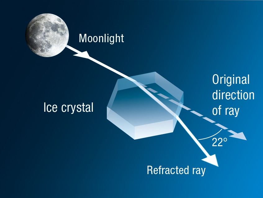 Diagram showing a moon ray passing through an ice crystal and being refracted between 0 and 22°.