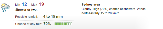 Screenshot of forecast showing min and max temps, possible rainfall, chance of any rain and a forecast for the Sydney area