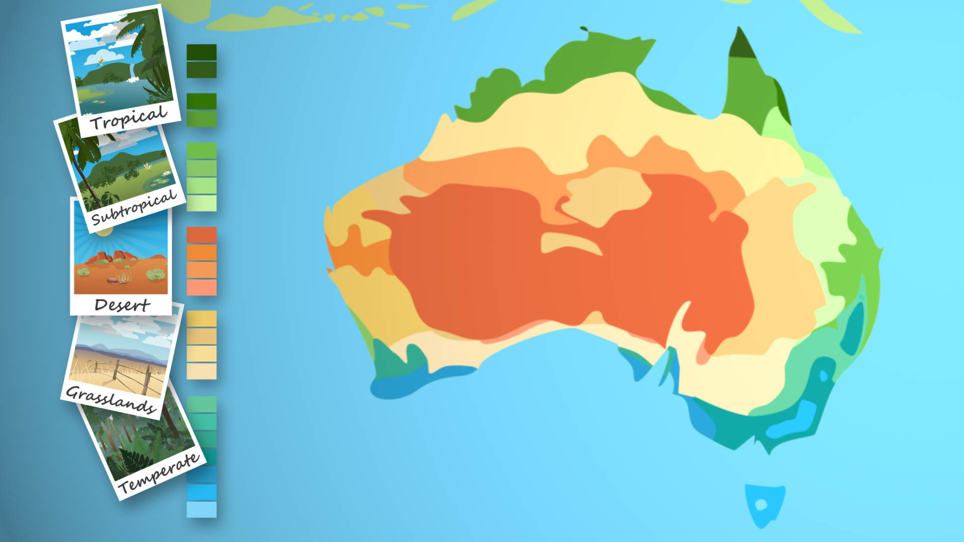 Map of  Australia showing the tropical, subtropical, desert, grasslands and temperate climate zones, illustrating how their proximity to the sea and mountains is a factor in their location.