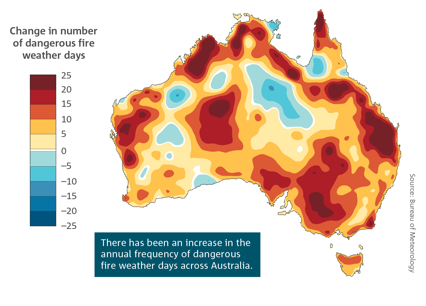 Map showing the change in number of dangerous fire weather days in Australia from -25 days to +25 days. Most of the country shows an increase in the number of days, with large areas in the 10 to 25 day range.