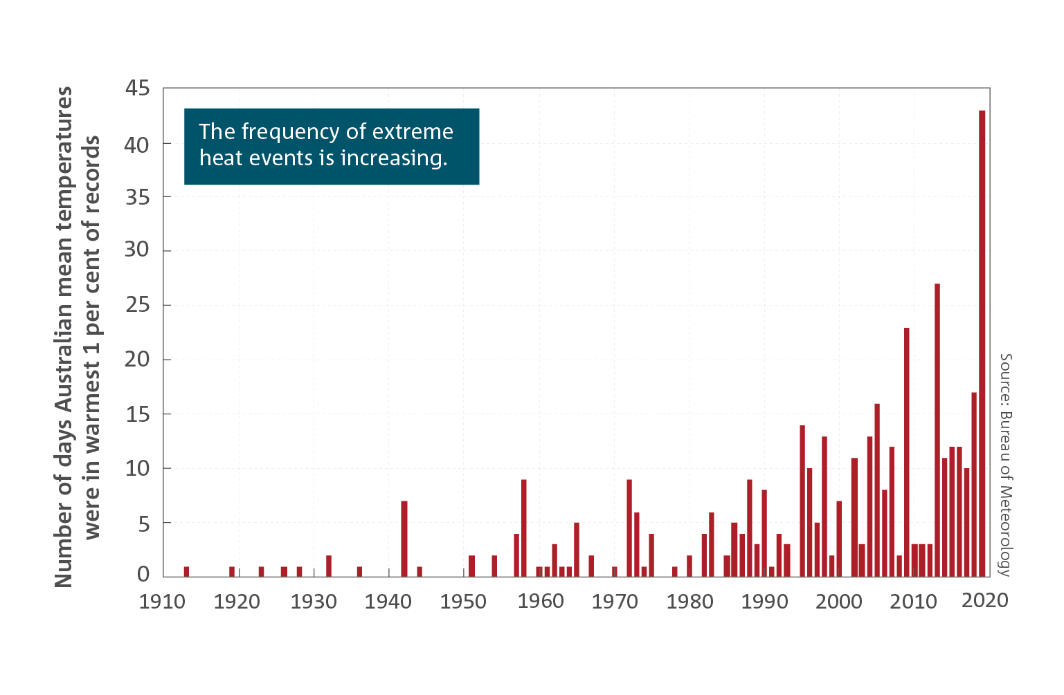 Graph showing the number of days Australian mean temperatures were the warmest 1% of records from 1910 to 2020. The days are increasing in recent years with 2020 significantly higher than any other year at between 40 and 45 days.
