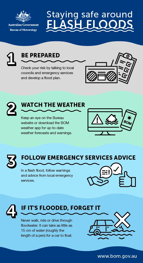 Explainer: what are flash floods? - Social Media Blog