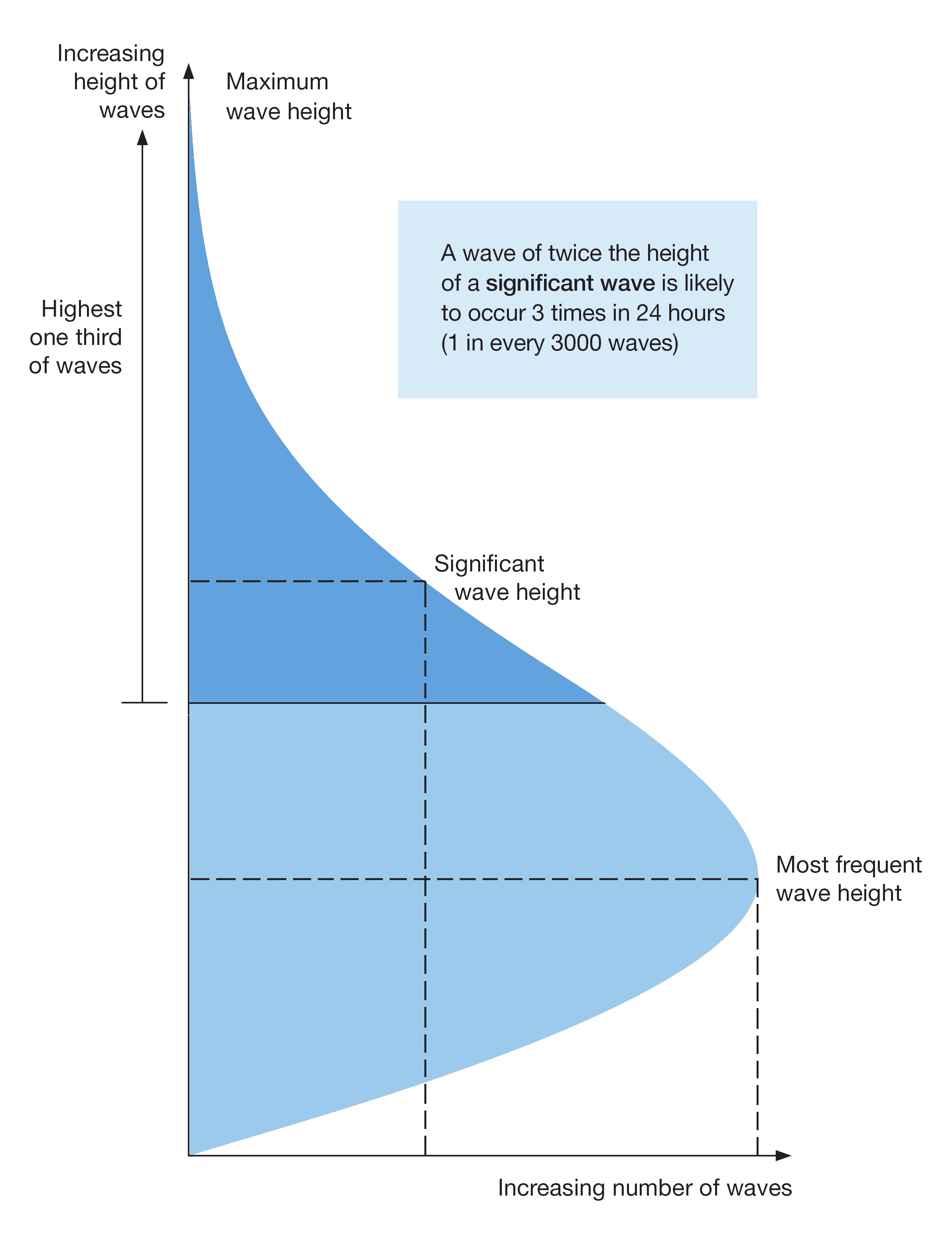 Ruling the waves: How a simple wave height concept can help