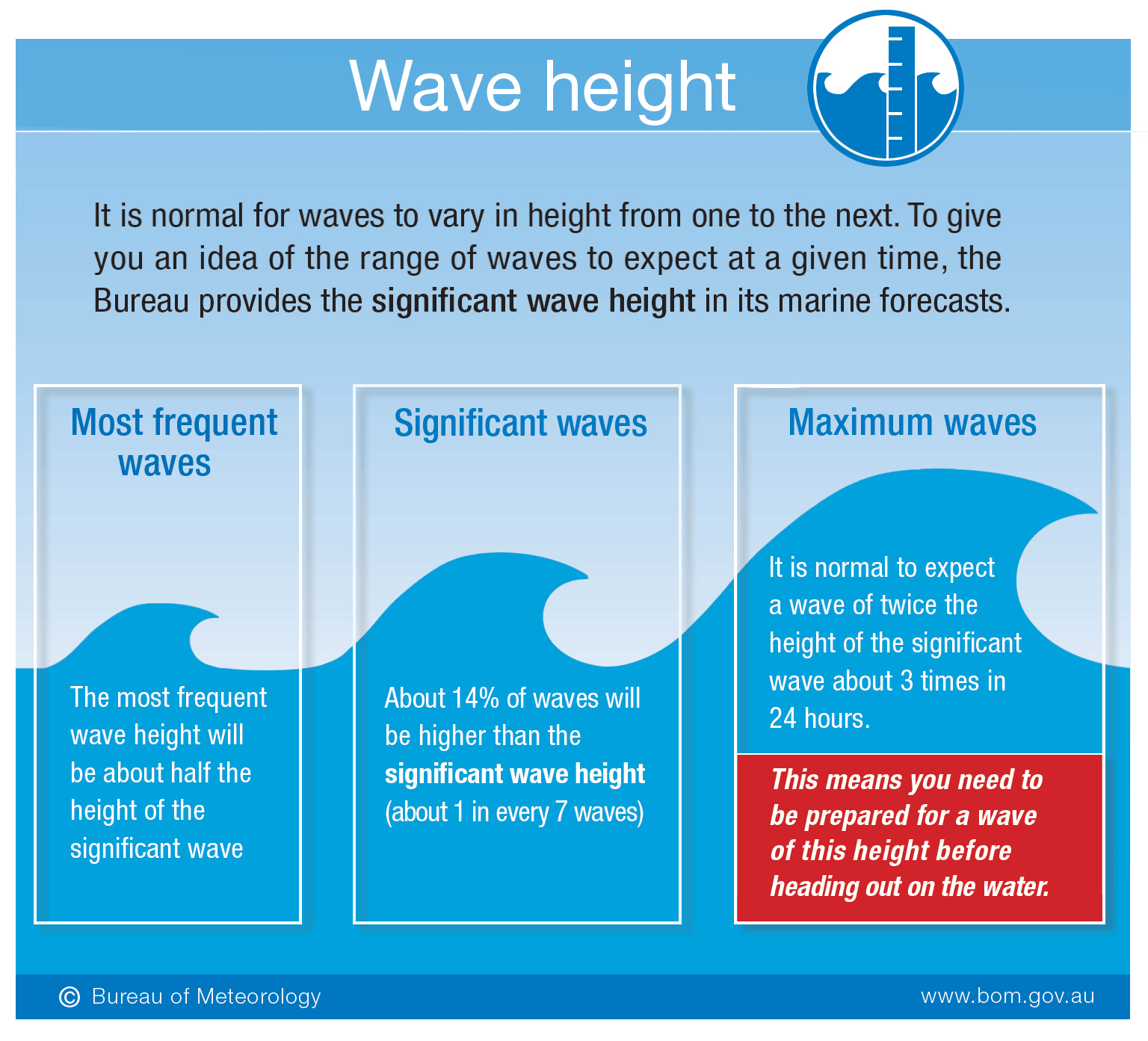 It is normal for waves to vary in height from one to the next