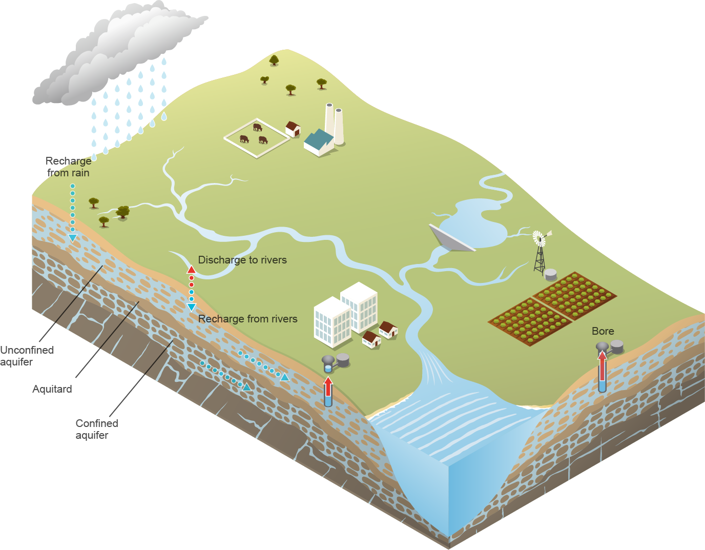 relationship between groundwater and aquifers aquitards