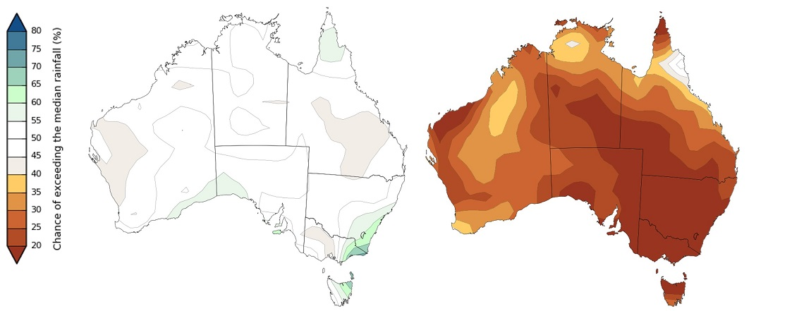 The rainfall outlook map for April–June 2018 (left) shows most of Australia in the neutral/50:50 range (so coloured white). In contrast, the rainfall outlook map for October 2015 (right) shows a low chance of exceeding the median (so brown dominates the map).