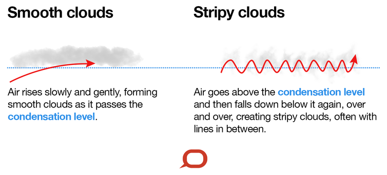 Diagram explaining smooth clouds vs stripy clouds. Smooth clouds: air rises slowly and gently, forming smooth clouds as it passes the condensation level. Stripy clouds: air goes above the condensation level and then fall down below it again, over and over, creating stripy clouds, often with lines in between.