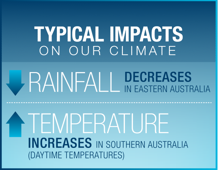 Image: Typical impact on Australia's climate during an El Niño