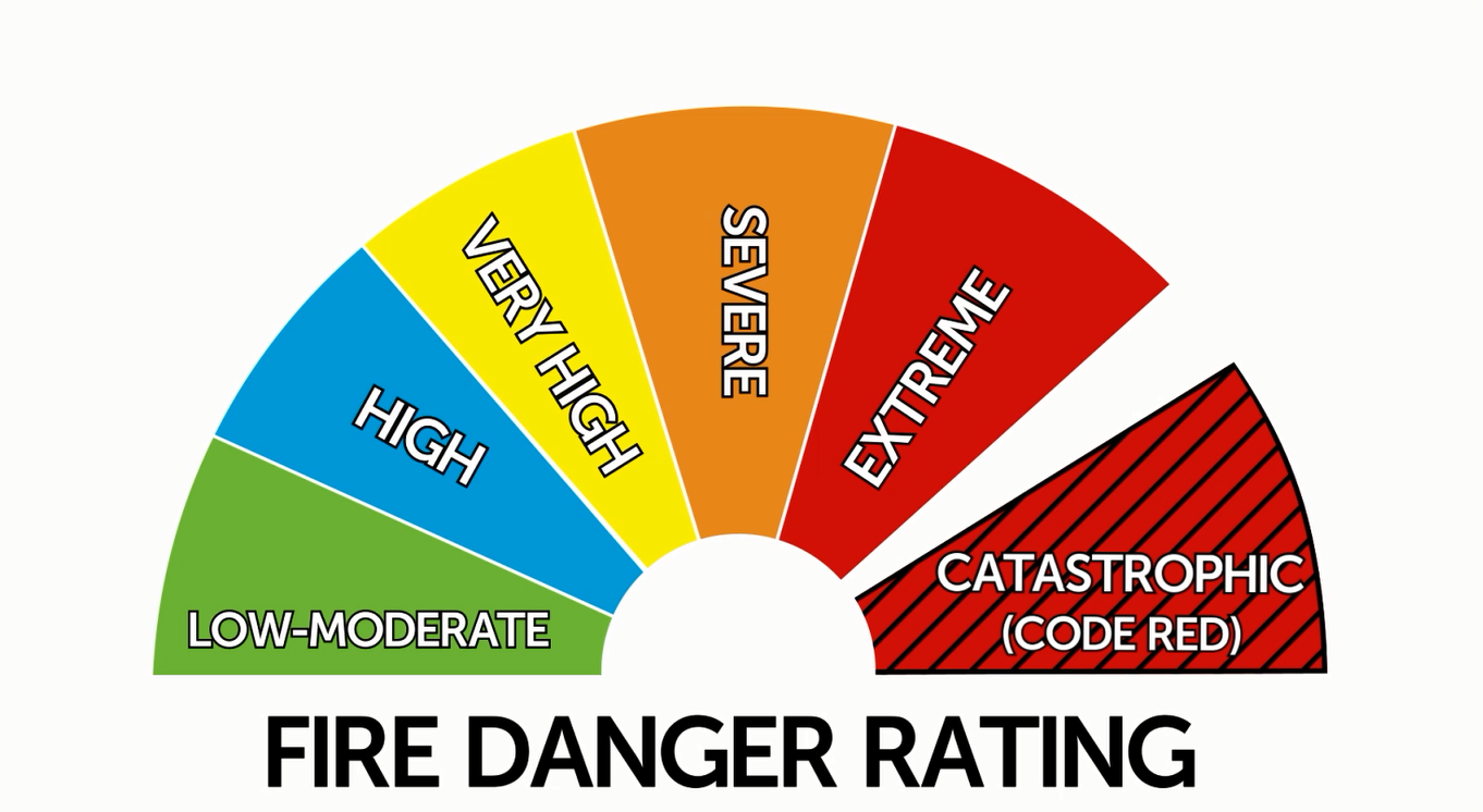 Fire danger ratings in Australia