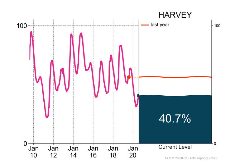 Total water storage at Harvey showing as 40.7%