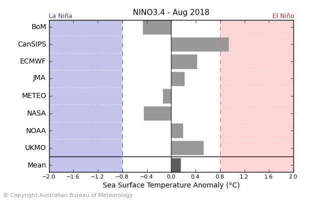Graph showing sea surface temperatures in the central Pacific Ocean for August according to the international models mentioned.