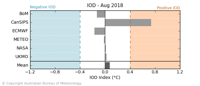 Graph showing international model projections for the Indian Ocean Dipole in August.