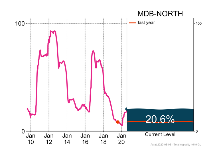 Total water storage in Murray–Darling Basin showing at 20.6%
