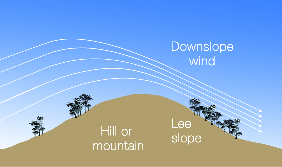 Image: Near-surface air flow of a mountain wave.