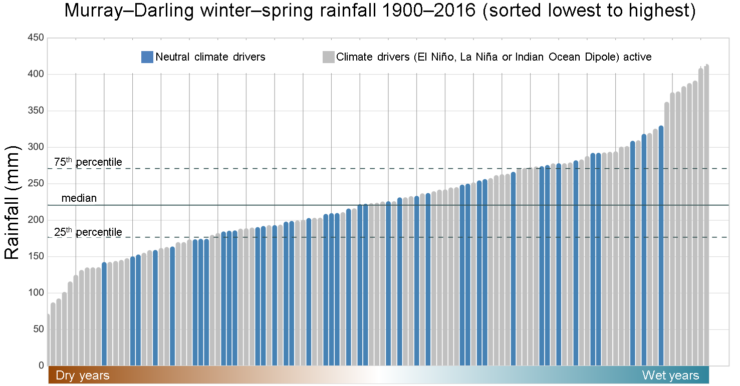 Rainfall in the Murray–Darling Basin graph, as described in text.
