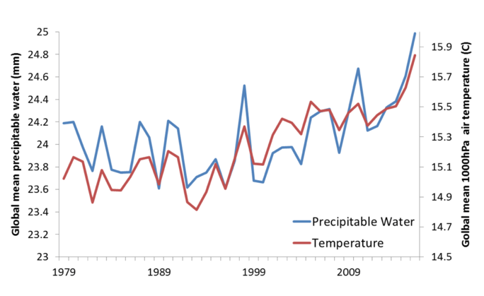 Graph of global average near-surface temperature and total column precipitable water 1979–2016
