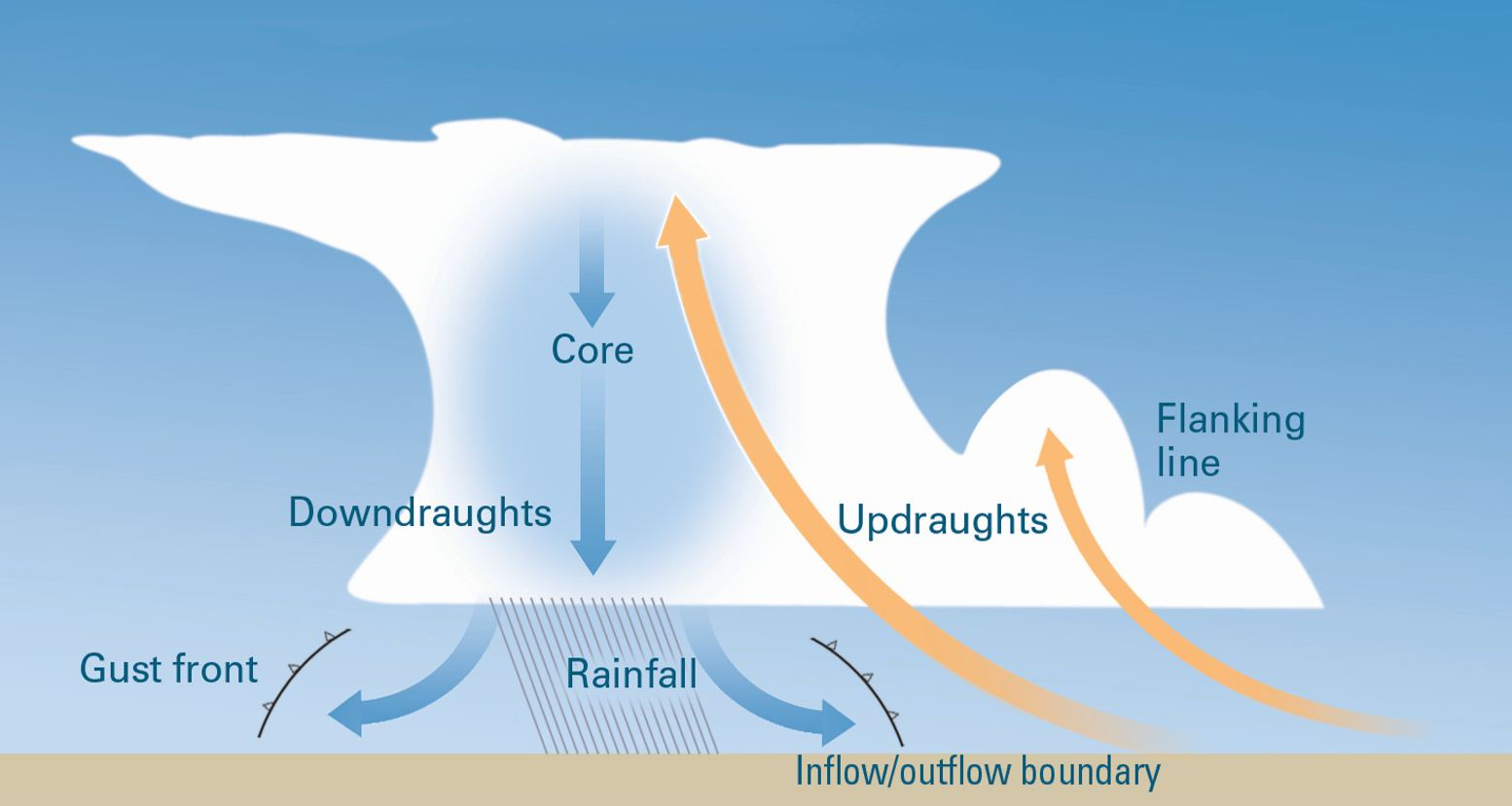 Diagram showing a cross section of a tunderstorm.