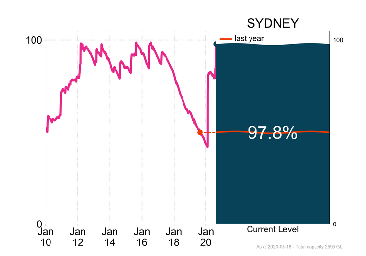 Sydney's water storage levels shown at 97.8% now.