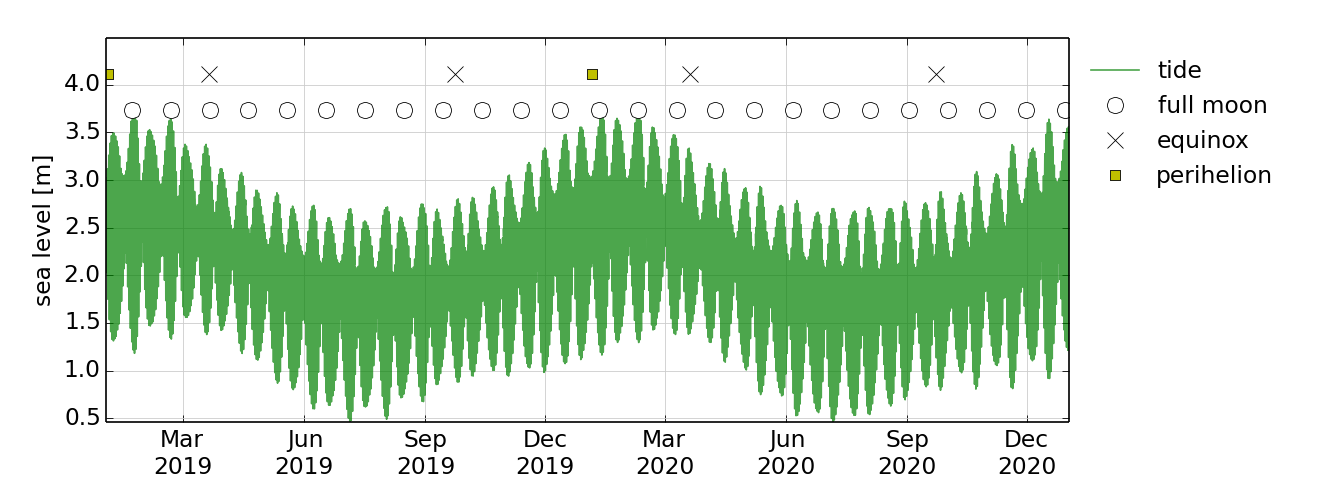 Tide plot for Mornington Island, Queensland, showing patterns in tidal variation from March 2019 to February 2020.